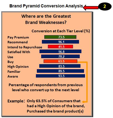 Brand Pyramid Conversion Analysis