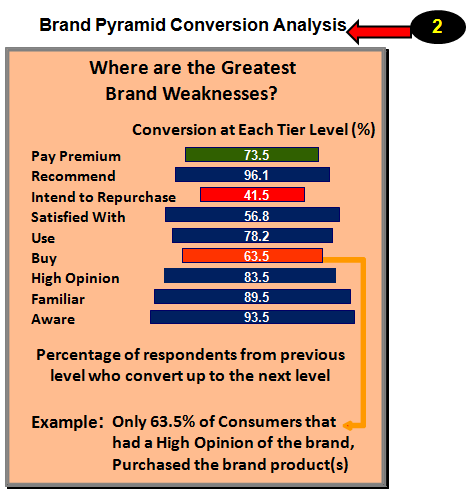Brand Pyramid Conversion Analysis