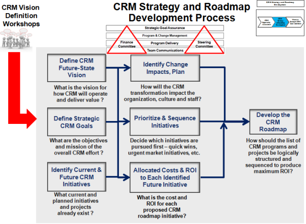CRM Strategy & Roadmap Development Process