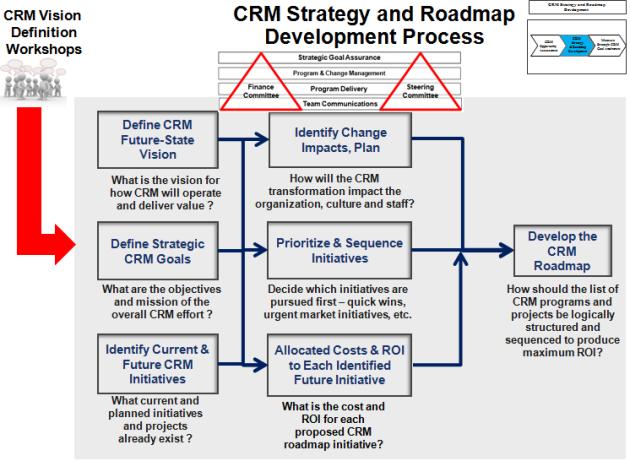 CRM Strategy & Roadmap Development Process