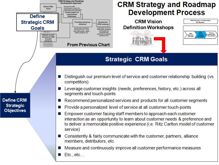 Strategic CRM Goals Definition Process