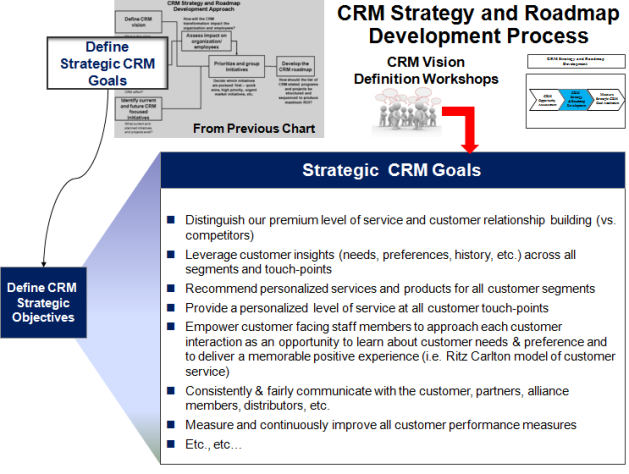 Strategic CRM Goals Definition Process