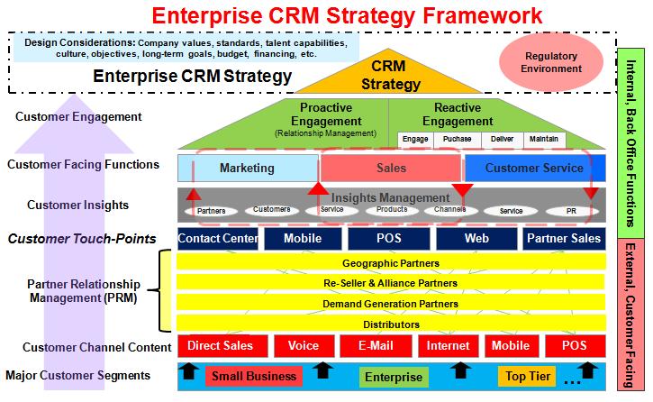Enterprise CRM Strategy Development Framework