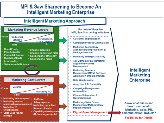 Sharpening the Marketing Saw to Transform to attain Intelligent Marketing Enterprise (IME) (i.e. Capabilities, Efficiencies, Effectiveness)