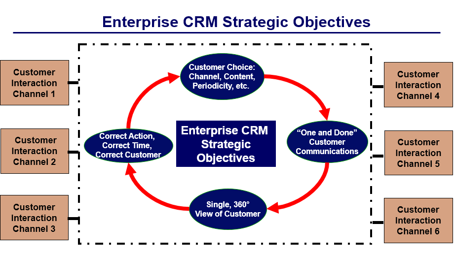 Develop and Prioritize Top Strategic Company Objectives