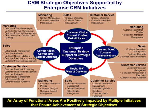 Map Top Strategic Company Objectives to both Functional Areas and to Supporting Major Initiatives