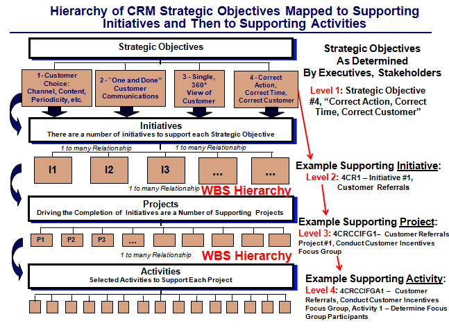 Map Top Strategic Company Objectives to Supporting Major Initiatives, Projects and Activities