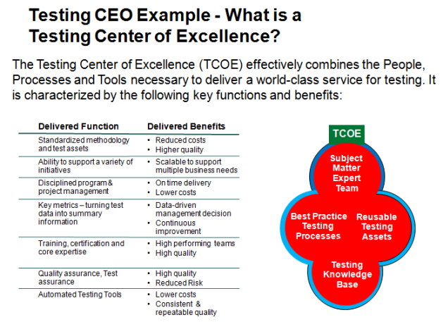 Testing Center of Excellence Example