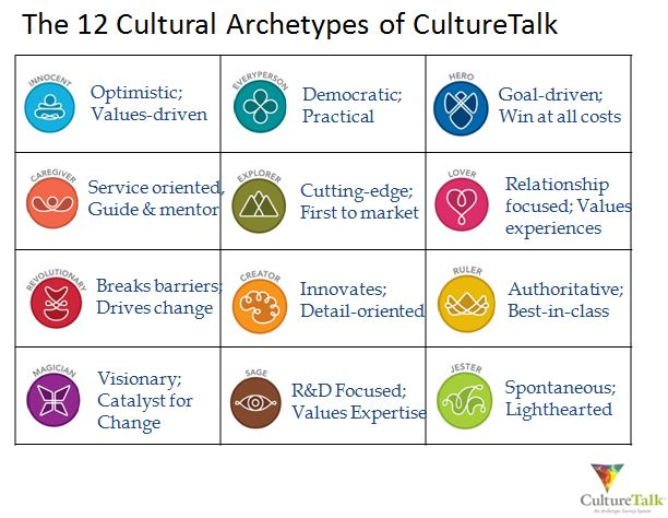 CultureTalk Assigns Organizations (and Individuals) to 1 of 12 Archetypes