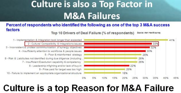 Top Factors in M&A Failures