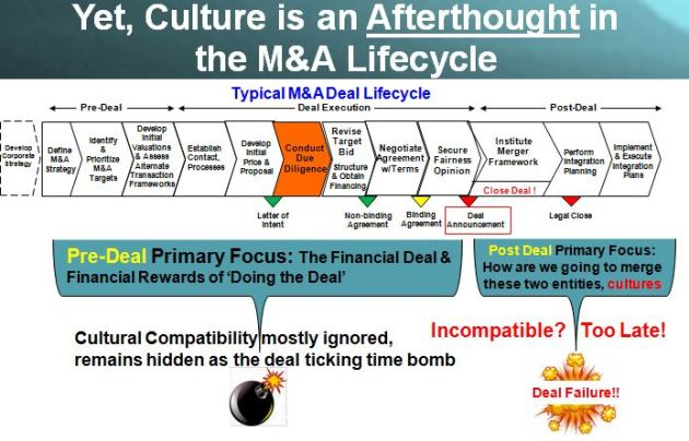 Typical M&A Deal Lifecycle