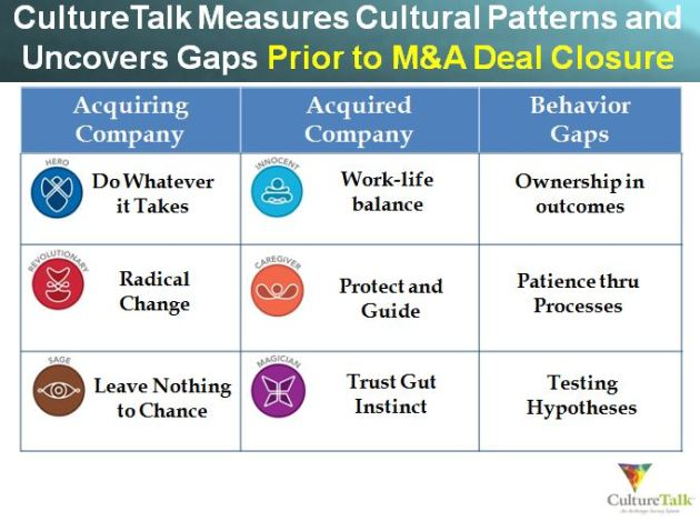 "CultureTalk Measures M&A Cultural ""Behavioral Gaps"""