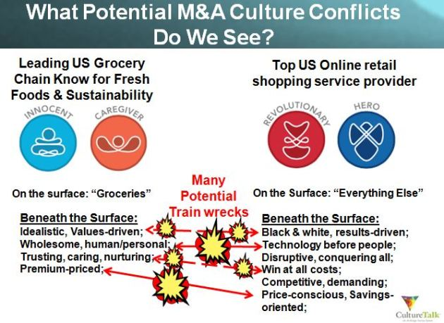 M&A Culture Conflict Analysis