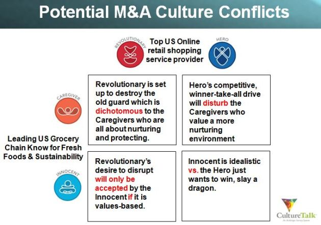 Potential M&A Culture Conflicts - Revealed, Pre-Deal