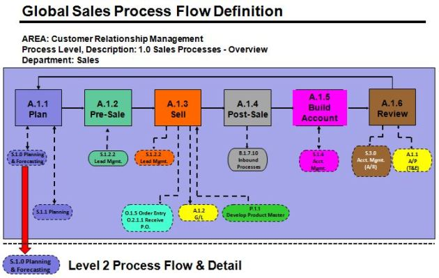 World-Class Sales Process Framework