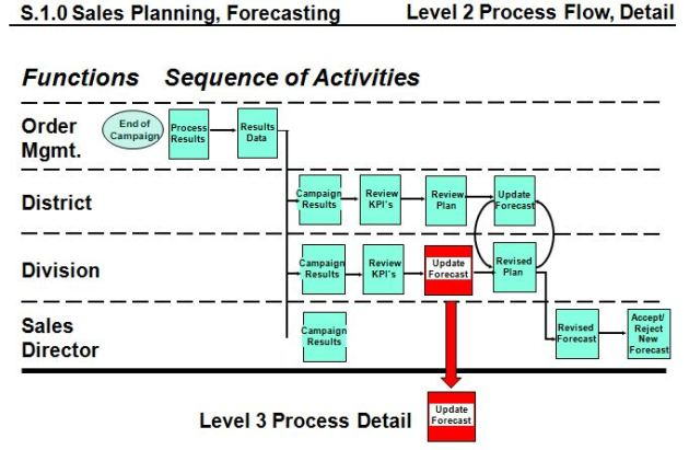 Level 2 / 3 Sales Process, Update Sales Forecast