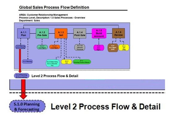 Level 2 Process Flow, Sales Planning & Forecasting