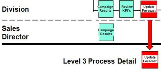 Level 3 Sales Process, Update Sales Forecast