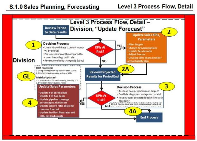 Level 3 Sales Process, Update Sales Forecast : Specific Elements