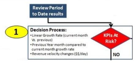 Sales Process Step 1 Detailed, Update Sales Forecast