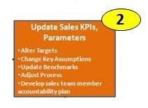 Sales Process Step 2 Detailed, Update Sales Forecast