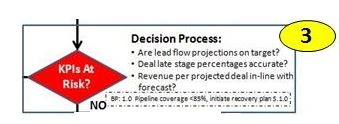 Sales Process Step 3 Detailed, Update Sales Forecast