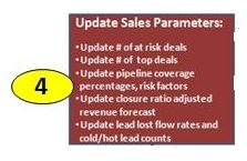 Sales Process Step 4 Detailed, Update Sales Forecast