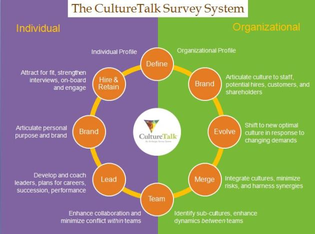 CultureTalk's Culture Focus Areas
