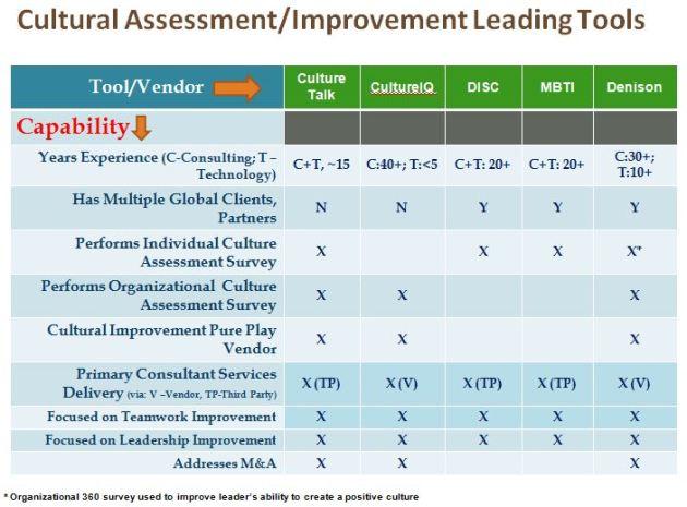 Culture Top 5 Tool/Vendor Capability Chart