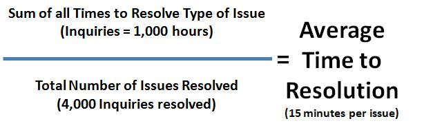 Customer Average Time to Resolution (CATTR) Example Calculation