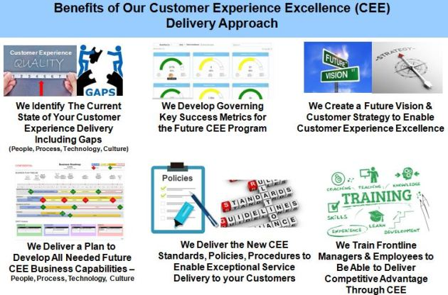 Symptoms of a Poor Customer Experience