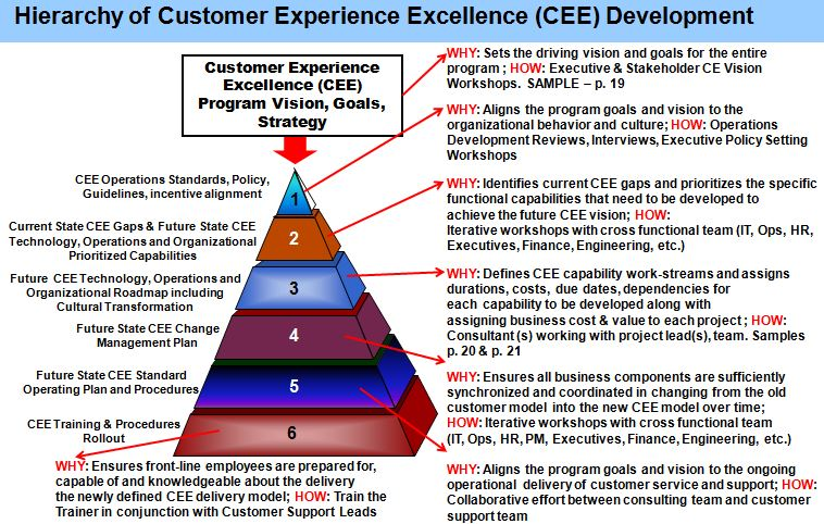 Key Deliverables in the Development of a  Best Practice Customer Experience