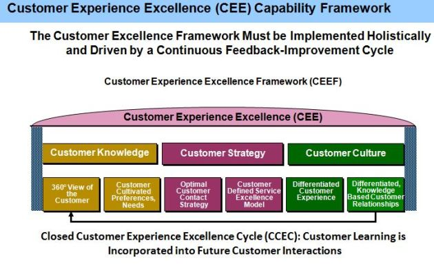 Best Practice Customer Experience Framework