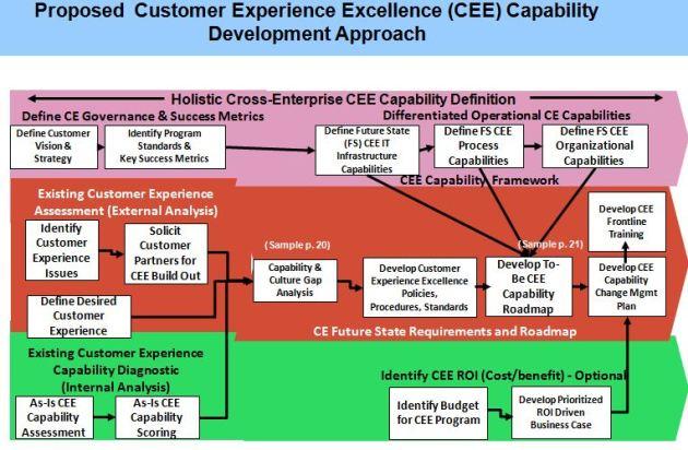 Best Practice Customer Experience Development Approach & Methodology