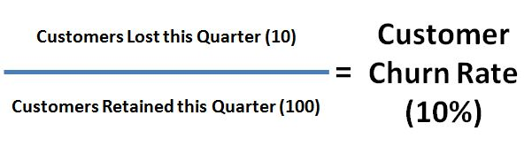 Customer Churn Rate Example Calculation