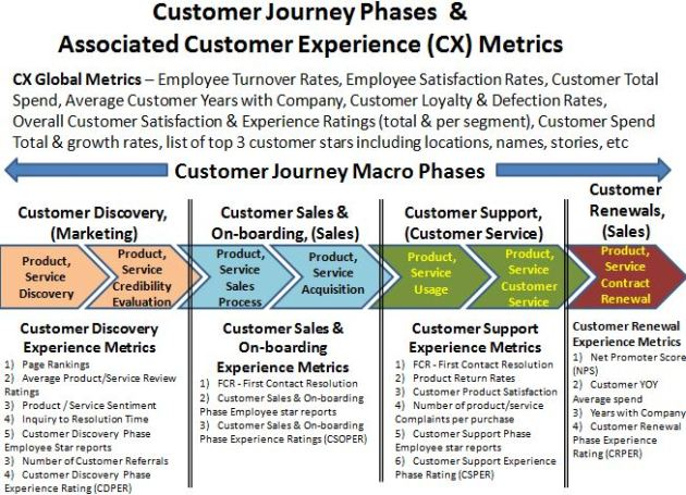 Customer Journey Analytics Illustration