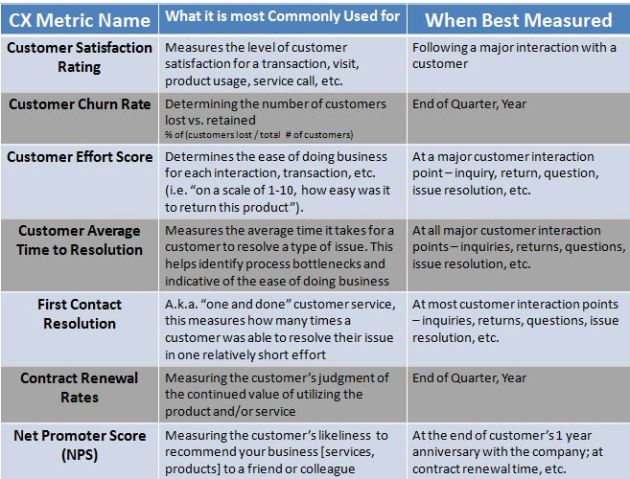 Commonly Used Best Practice Customer Experience (CX) Metrics