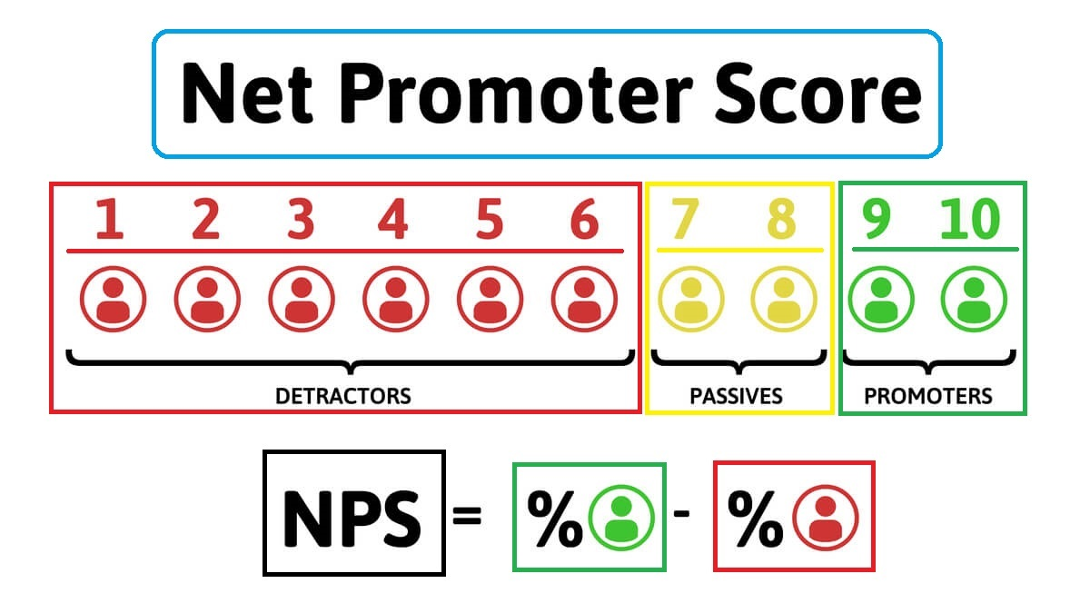 Net Promoter Score Example Calculation