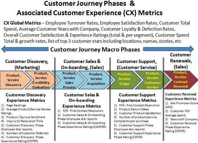 Customer Experience Journey Sample, Example