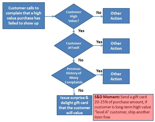 Customer Experience Journey with S&D Opportunity Process Example