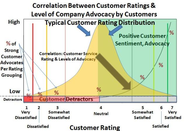 Correlation between Customer Satisfaction Ratings and the Likeliness to Recommend/Advocate for a Company